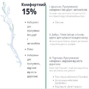 Вкрадений Дніпро або як киян позбавили доступу до ріки